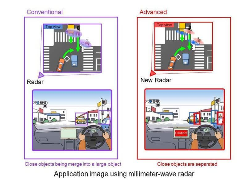 Panasonic develops high precision, wide field of view millimeter