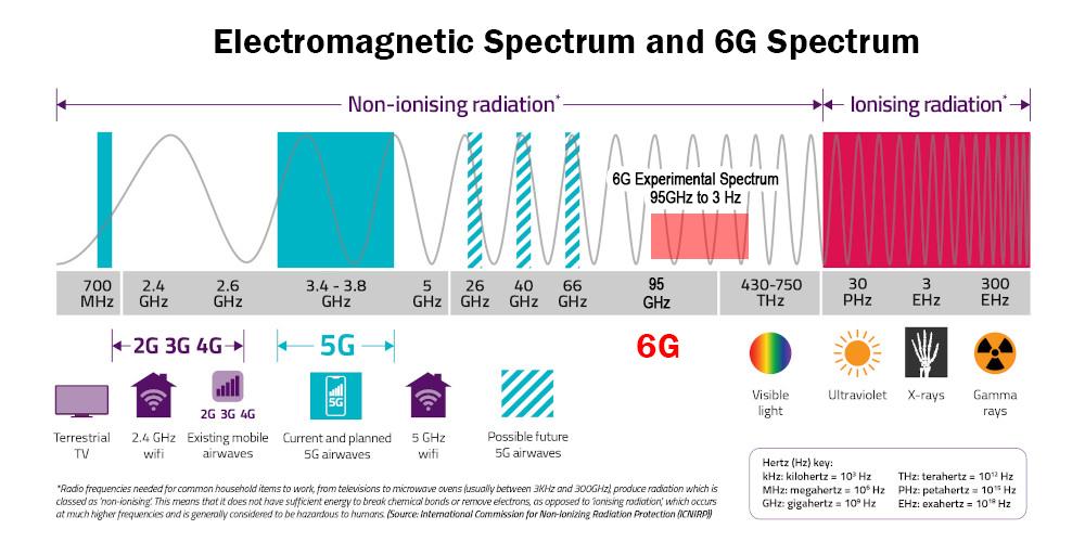 6G Radio Spectrum